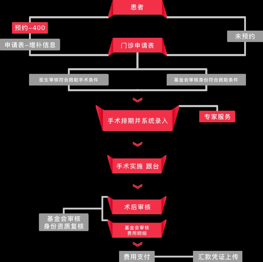 预约流程图
